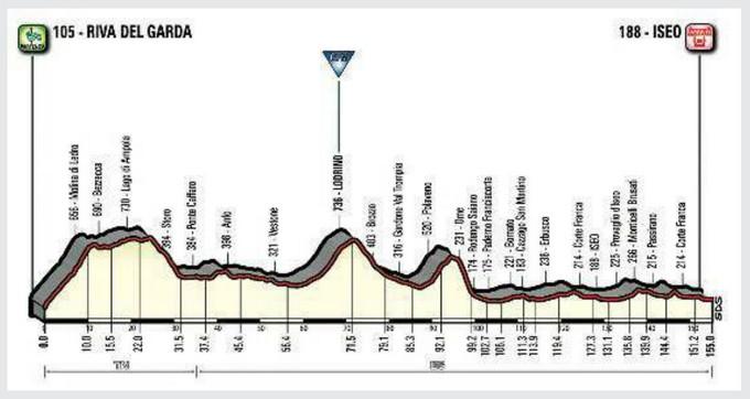 Presentato il Giro d'Italia 2018: unica tappa bresciana la 17esima, con arrivo a Iseo
